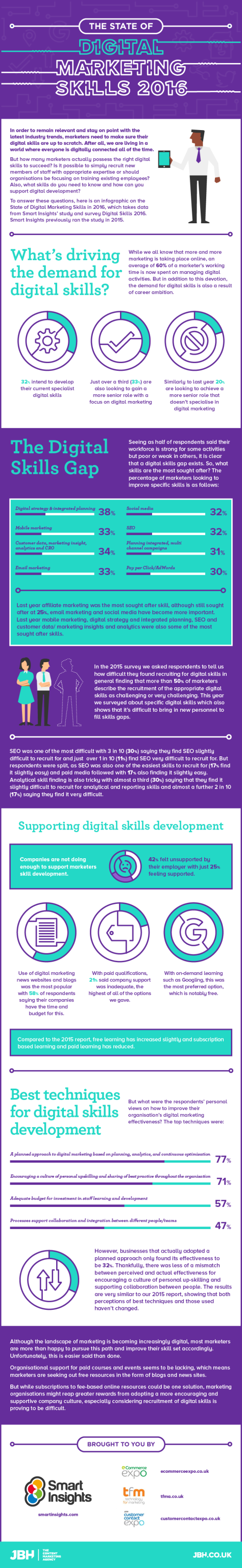 digital-skills-infographic-state-of-digital-marketing-skills-2016